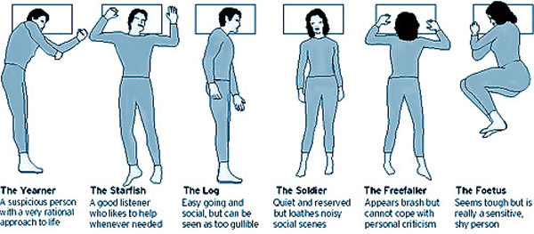 six animated drawing of different sleep positions including snippet of what each indicates about persoanlity